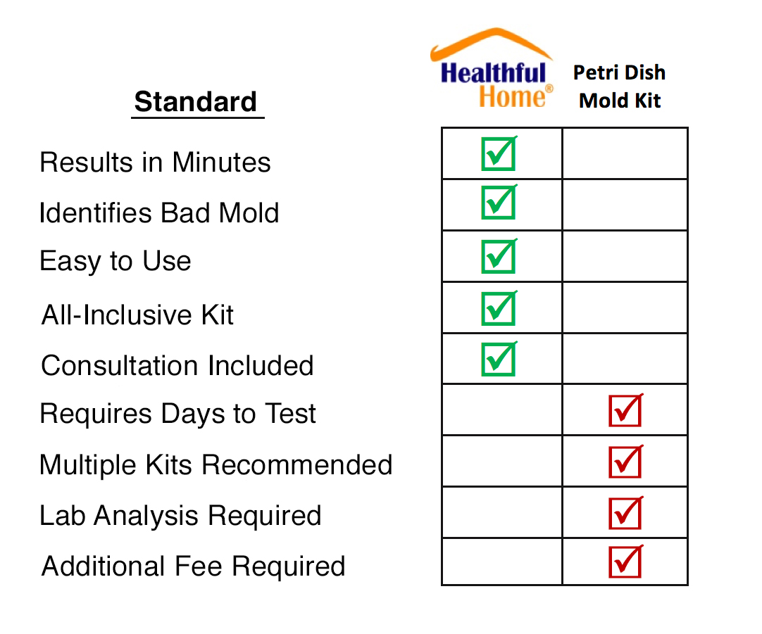 mold test comparison chart